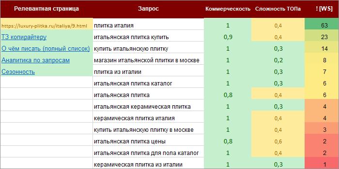 Пример семантического ядра для продвижения сайта в ТОП
