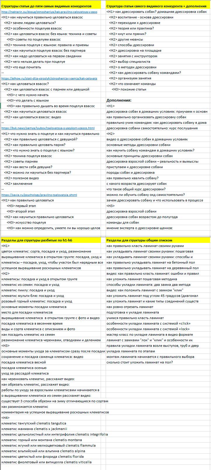 В ТЗ добавили варианты О чем писать статью