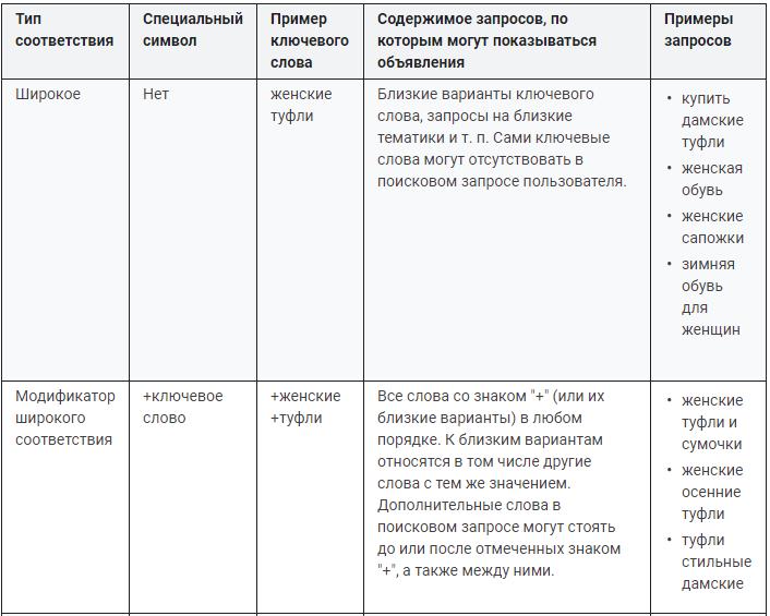 Примеры широкого и модификатора широкого соответствия