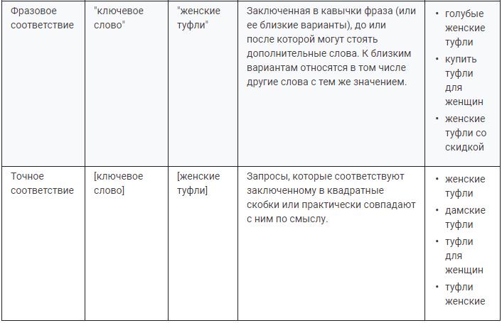 примеры фразового и точного соответствия