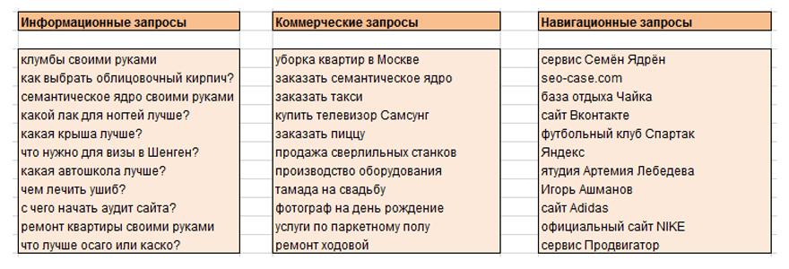 примеры ключей по видам